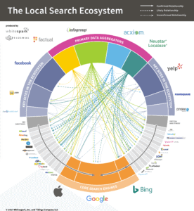 More customers today search online for products & service which is why Local SEO is so important.