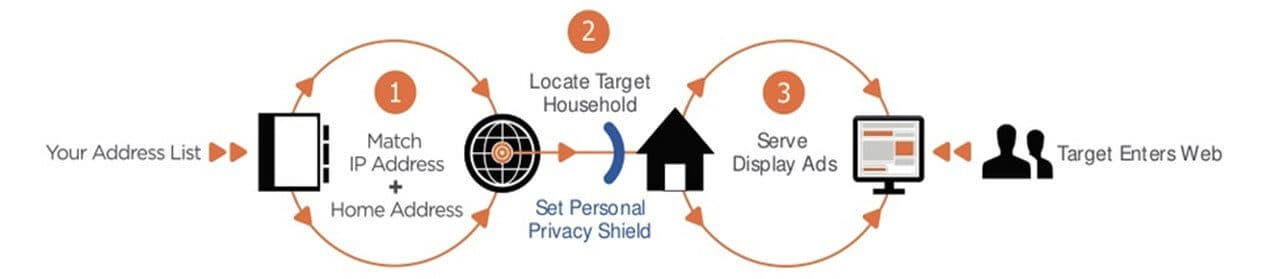 This graphic shows how IP targeting and digital advertising can help a Louisville business gain more leads.