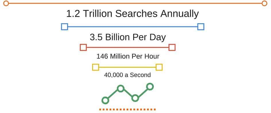 Research indicates that there are roughly 1.2 trillion searches annually.