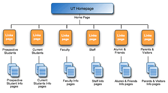 Sitemap: University of Texas