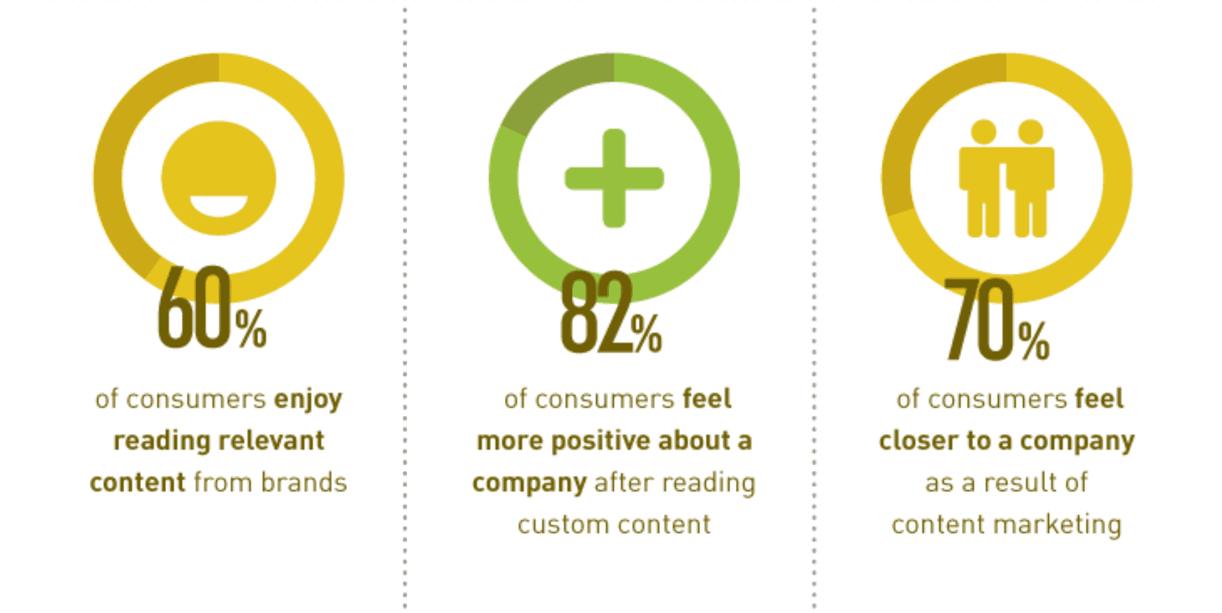Your Louisville, KY business can be even more successful with content marketing.