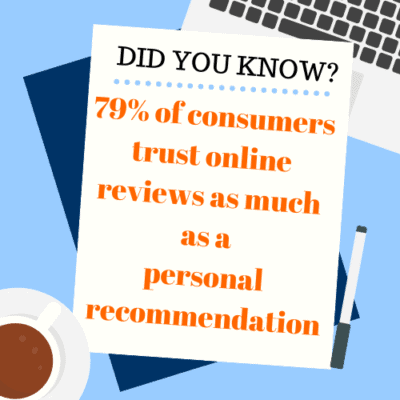 79% of consumers trust online reviews as much as a personal recommendation.