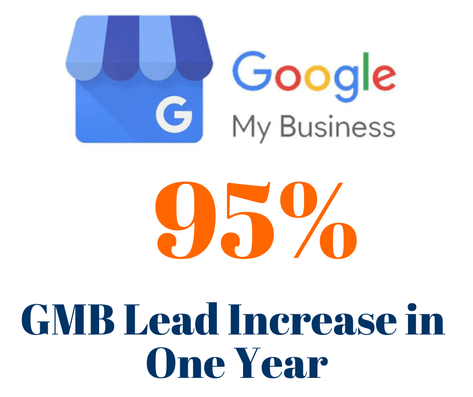 We increased our roofing client's Google My Business leads by 95% in 1 year.
