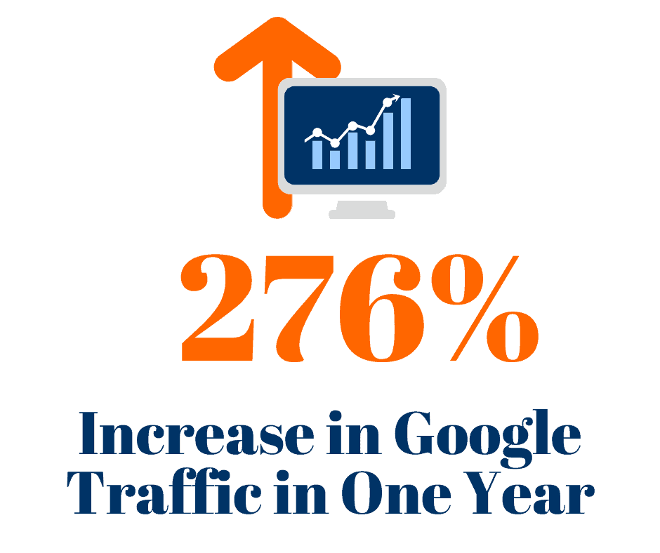 We increased our roofing client's Google traffic by 276%.