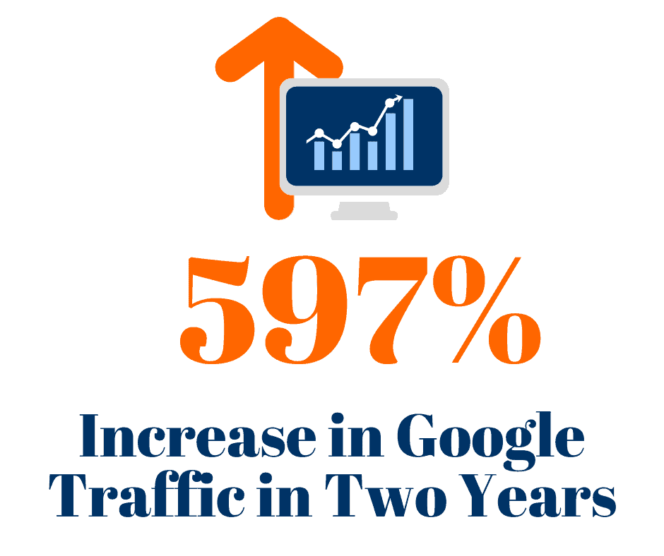 We increased our roofing client's Google traffic by 597%.