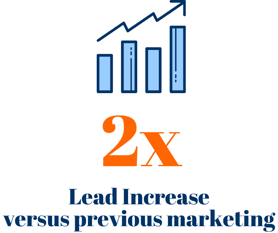 We use these marketing strategies to increase clients' leads by 2x in the first year.