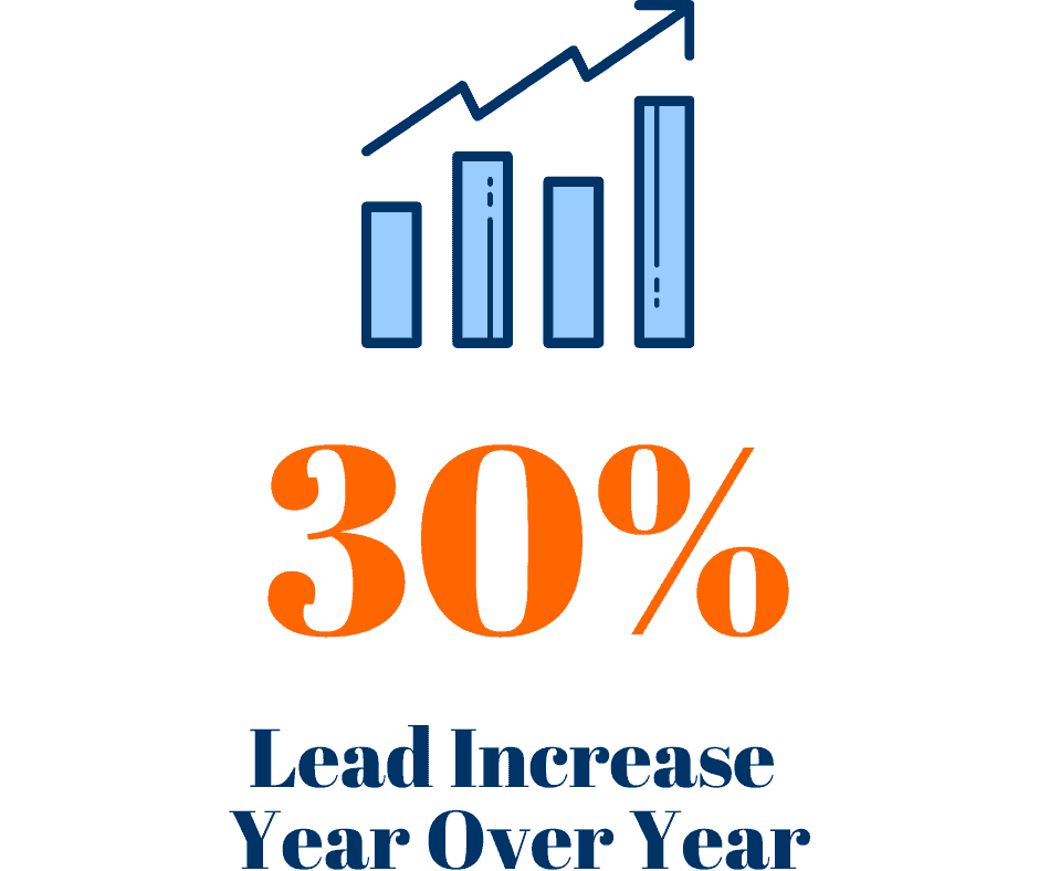 Year over year, our clients saw a 30% lead increase from these marketing strategies.