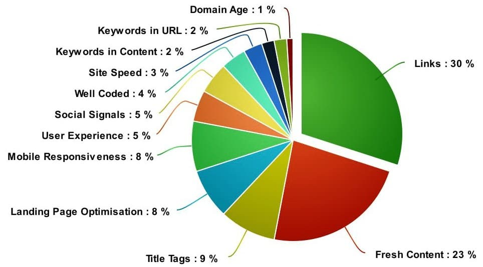 Link Building is important because Google uses links as one of their major factors in how they rank web pages.